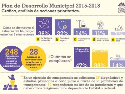 Análisis de acciones prioritarias del Plan Municipal de Desarrollo 2015-2018 a Seis meses.