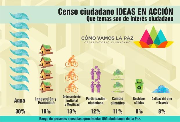 Censo ciudadano IDEAS EN ACCIÓN